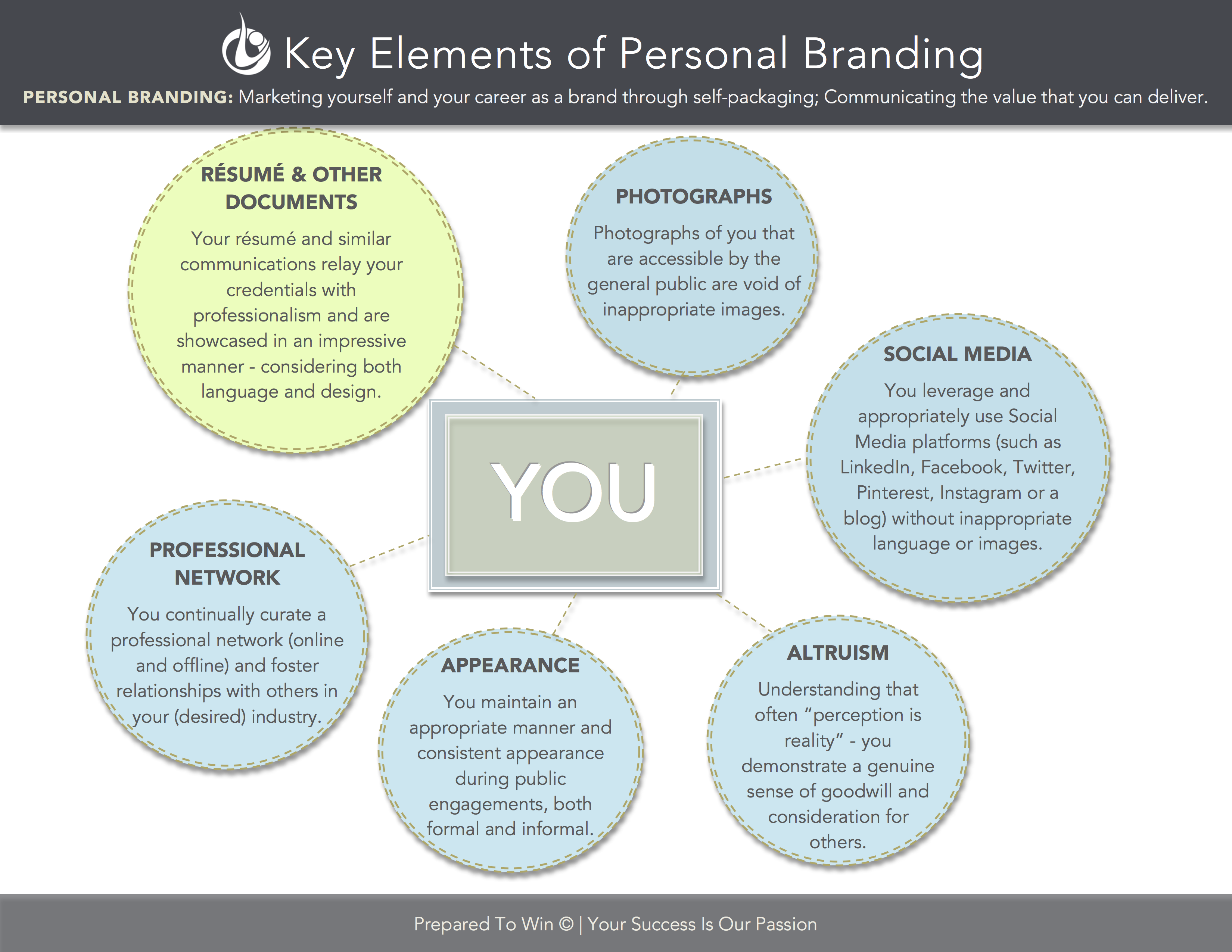A Quick Glance At Personal Branding
